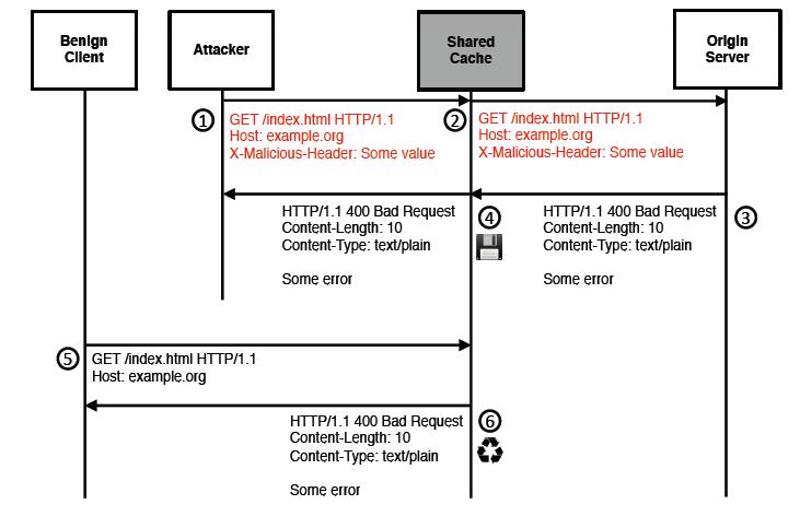 缓存中毒的拒绝服务(CPDoS)攻击的一般构造