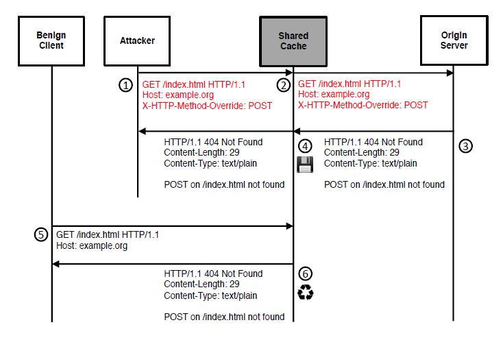 HTTP方法覆盖(HMO)攻击的流程和示例构造