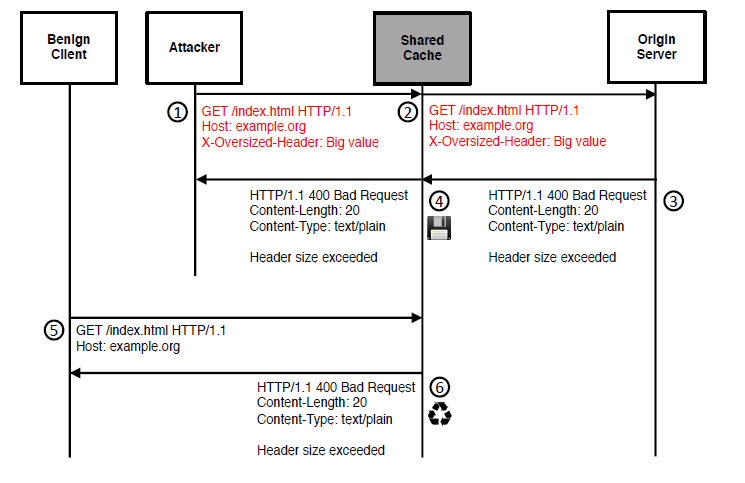 HTTP标头超大(HHO)攻击的流程和示例构造