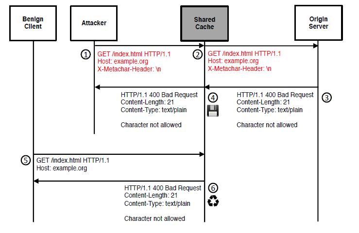 HTTP Meta Character(HMC)攻击的流程和示例构造
